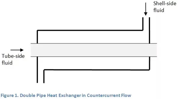 Double Pipe Heat Exchanger in Countercurrent Flow.jpg