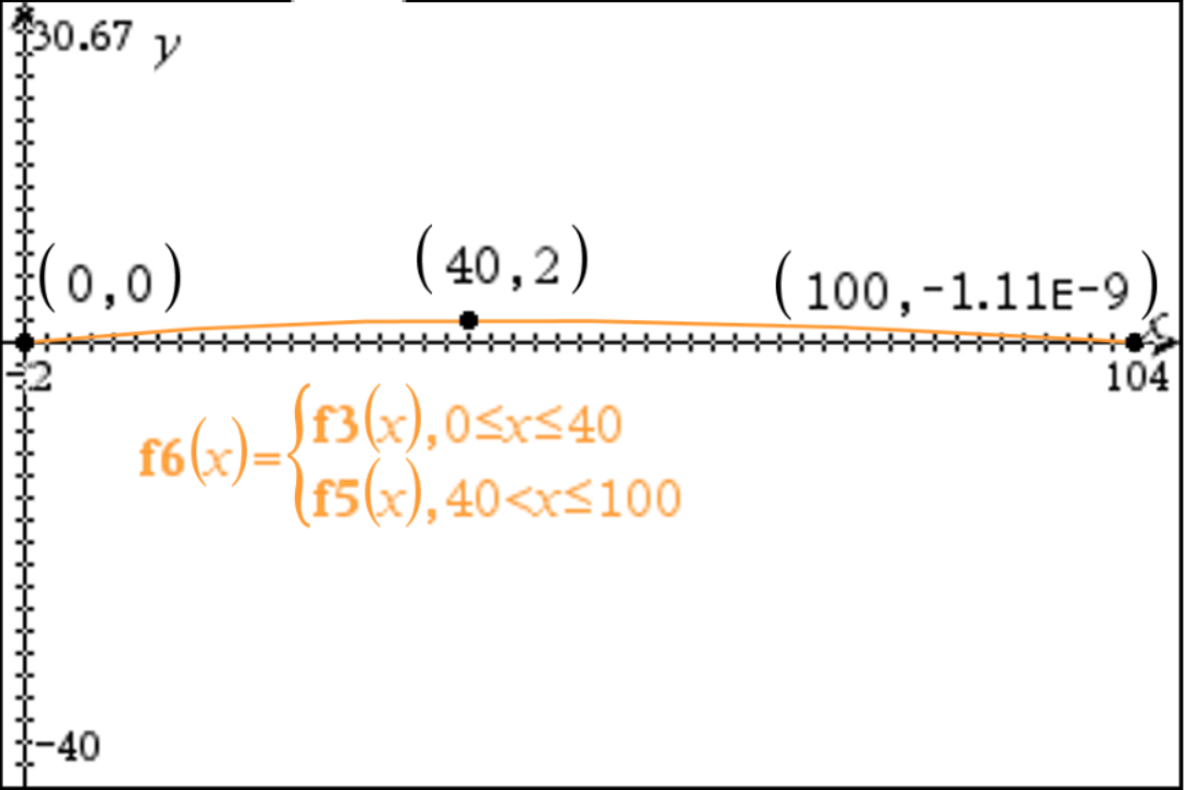Mean camber line for C = 100 mm.PNG